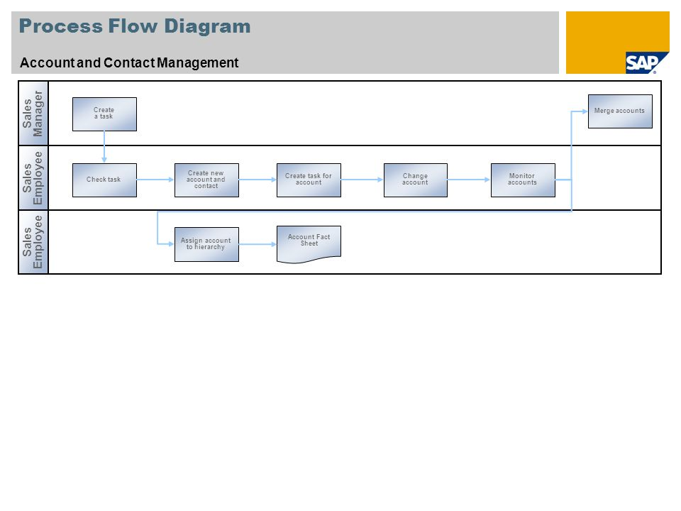 Process Flow Diagram Account and Contact Management Sales Employee Sales Manager Sales Employee Check task Create new account and contact Create task