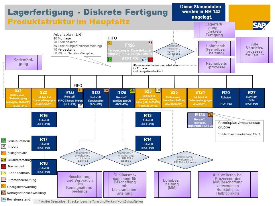 Lagerfertigung - Diskrete Fertigung Produktstruktur im Hauptsitz F126 Fertigerzeugnis, Diskrete Lager- fertigung, FIFO Charge, Serialnr. (FERT-PD) S22