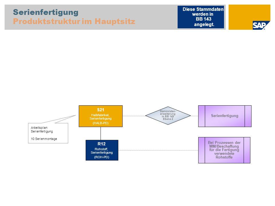 Serienfertigung Produktstruktur im Hauptsitz Arbeitsplan Serienfertigung 10 Serienmontage Serienfertigung S21 Halbfabrikat, Serienfertigung (HALB-PD)