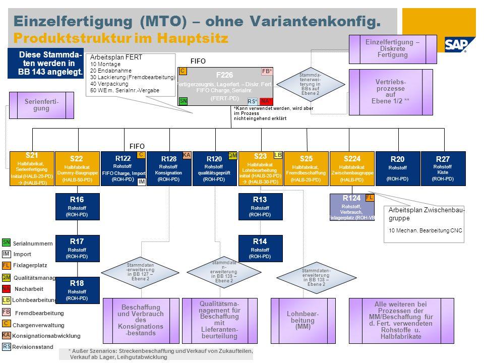 Einzelfertigung (MTO) – ohne Variantenkonfig. Produktstruktur im Hauptsitz F226 Fertigerzeugnis, Lagerfert. – Diskr. Fert., FIFO Charge, Serialnr. (FE
