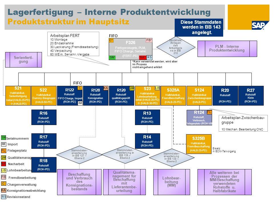 Lagerfertigung – Interne Produktentwicklung Produktstruktur im Hauptsitz F326 Fertigerzeugnis, PLM, FIFO Charge, Serialnr. (FERT-PD) S22 Halbfabrikat