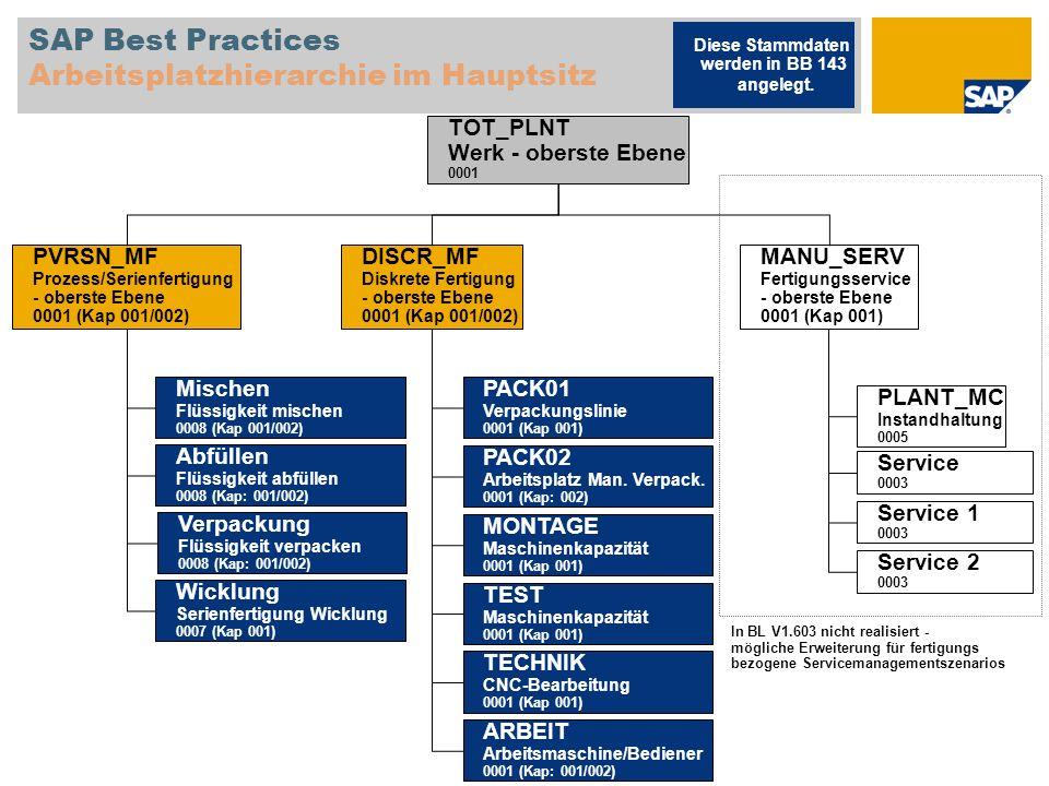 SAP Best Practices Arbeitsplatzhierarchie im Hauptsitz MANU_SERV Fertigungsservice - oberste Ebene 0001 (Kap 001) PLANT_MC Instandhaltung 0005 Service