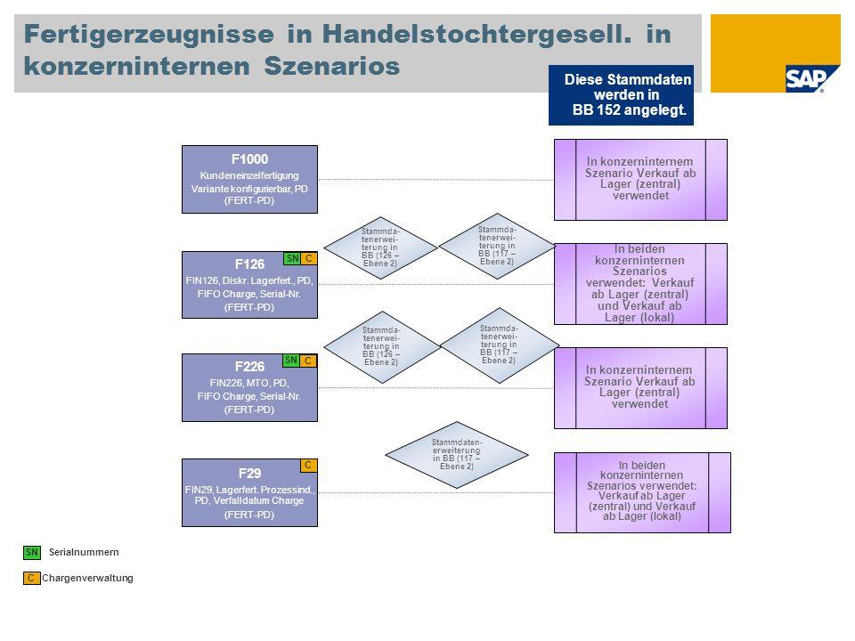 Fertigerzeugnisse in Handelstochtergesell. in konzerninternen Szenarios Diese Stammdaten werden in BB 152 angelegt. Chargenverwaltung C F29 FIN29, Lag