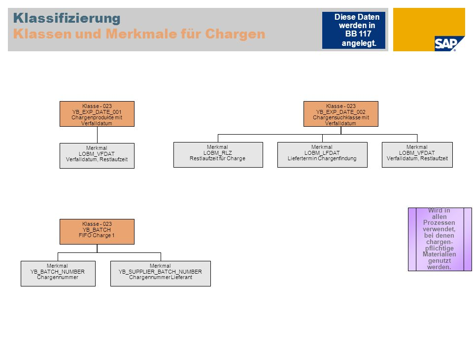 Klassifizierung Klassen und Merkmale für Chargen Klasse - 023 YB_EXP_DATE_001 Chargenprodukte mit Verfalldatum Merkmal LOBM_VFDAT Verfalldatum, Restla