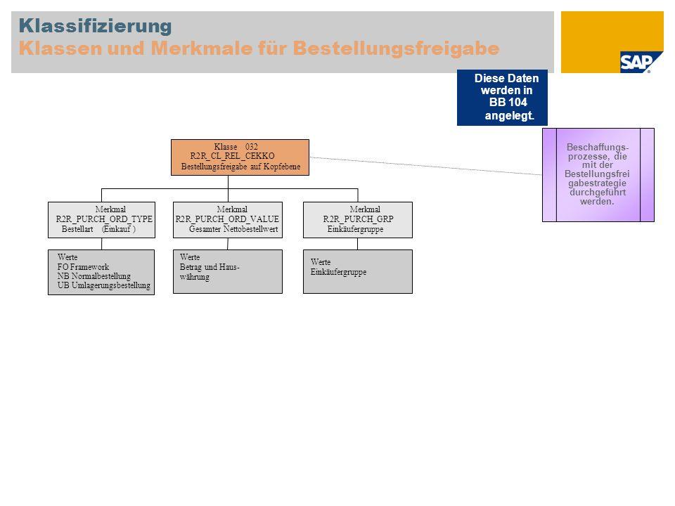 Klassifizierung Klassen und Merkmale für Bestellungsfreigabe Klasse032 R2R_CL_REL_CEKKO Bestellungsfreigabe auf Kopfebene Merkmal R2R_PURCH_ORD_TYPE B