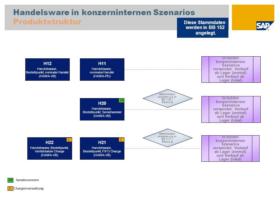 Handelsware in konzerninternen Szenarios Produktstruktur Diese Stammdaten werden in BB 152 angelegt. Chargenverwaltung C H11 Handelsware, normaler Han