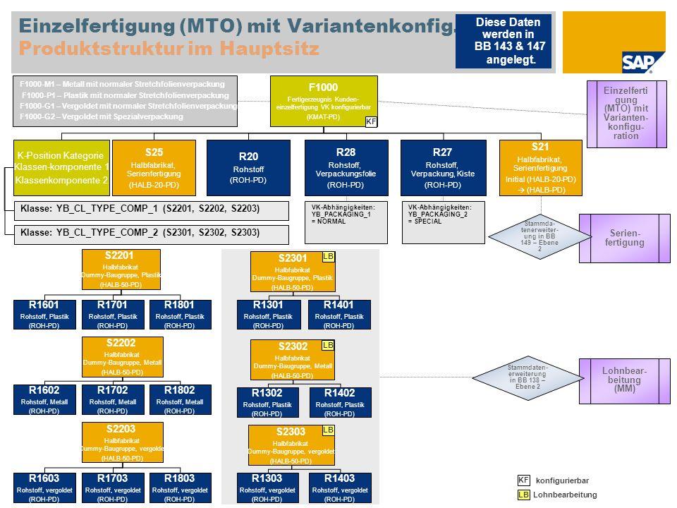 Einzelfertigung (MTO) mit Variantenkonfig. Produktstruktur im Hauptsitz F1000 Fertigerzeugnis Kunden- einzelfertigung VK konfigurierbar (KMAT-PD) K-Po