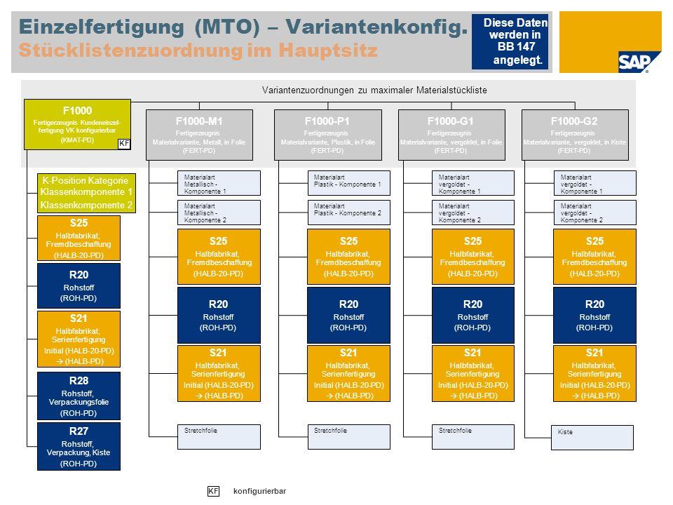 Einzelfertigung (MTO) – Variantenkonfig. Stücklistenzuordnung im Hauptsitz Diese Daten werden in BB 147 angelegt. Variantenzuordnungen zu maximaler Ma