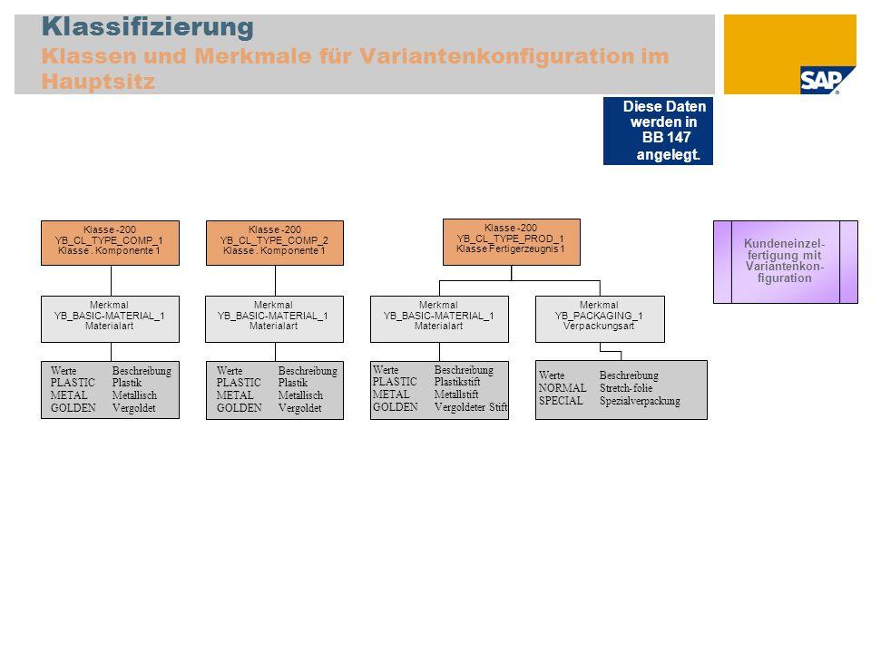 Lagerfertigung - Prozessindustrie Produktstruktur im Hauptsitz F29 Fertigerzeugnis MTS PI (FERT-PD) C 10 - Abschließender Vorgang Planungs- rezept F29 10 - Vorgang 1 20 - Vorgang 2 Chargenverwaltung C Planungs- rezept S24 Schütt- gut S24 Halbfabrikat FIFO Charge, flüssig (HALB-PD) C FIFO Verfalldatum LQ Lean QM Lagerfertigung – Prozessindustrie R15 Rohstoff (ROH-PD) R09 Rohstoff FIFO Charge (ROH-PD) C FIFO R19 Rohstoff FIFO Charge, Lean QM (ROH-PD) LQ C FIFO R30 Rohstoff, FIFO Charge, Bestellpunkt (ROH-VB) C FIFO Diese Stammdaten werden in BB 143 angelegt.