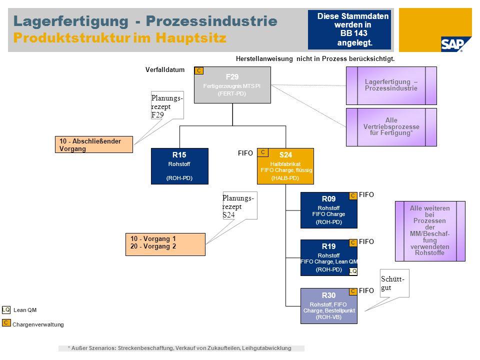 Lagerfertigung - Prozessindustrie Produktstruktur im Hauptsitz F29 Fertigerzeugnis MTS PI (FERT-PD) C 10 - Abschließender Vorgang Planungs- rezept F29