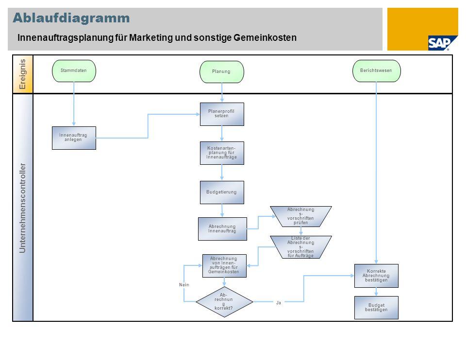 Ablaufdiagramm Innenauftragsplanung für Marketing und sonstige Gemeinkosten Unternehmenscontroller Ereignis Stammdaten Planung Berichtswesen Innenauft