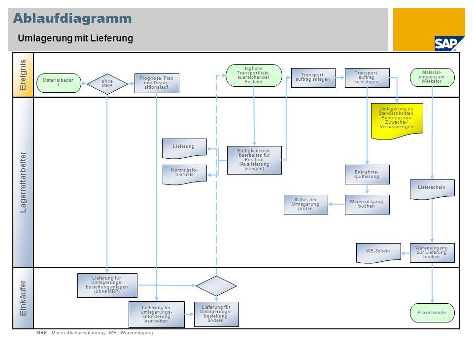 Ablaufdiagramm Umlagerung mit Lieferung Lagermitarbeiter Ereignis Einkäufer Prognose, Plan und Dispo- sitionslauf Materialbedar f Kommissio- nierliste