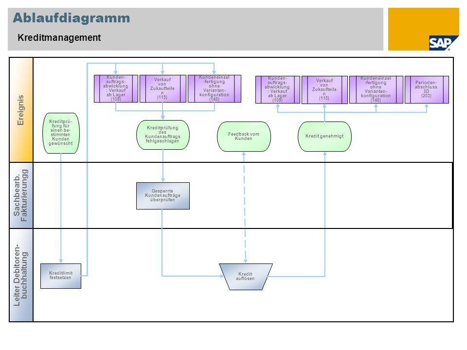 Ablaufdiagramm Kreditmanagement Leiter Debitoren- buchhaltung Ereignis Gesperrte Kundenaufträge überprüfen Kreditprüfung des Kundenauftrags fehlgeschl