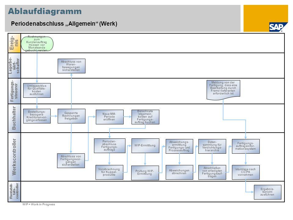 Ablaufdiagramm Periodenabschluss Allgemein (Werk) Fertigungs- steuerer Buchhalter Rentabili- täts- controller Ereig- nis Werkscontroller Lagerbe- wirt