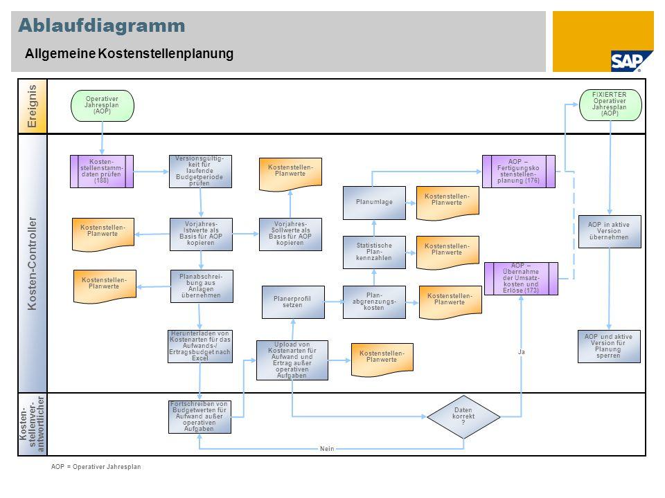 Ablaufdiagramm Allgemeine Kostenstellenplanung Kosten- stellenver- antwortlicher Ereignis Kosten-Controller Daten korrekt ? Kosten- stellenstamm- date