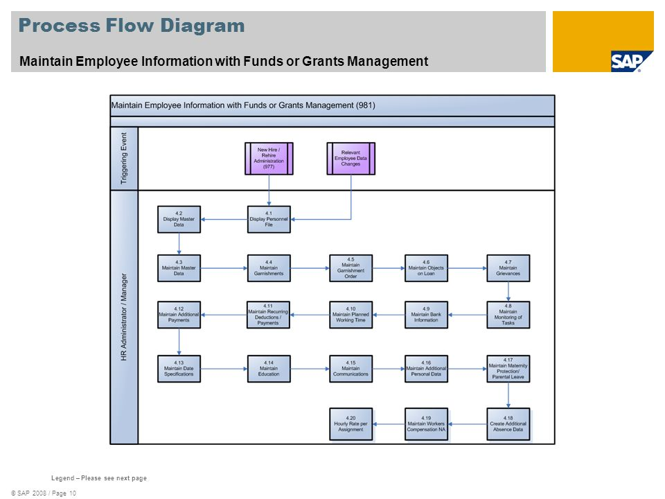 © SAP 2008 / Page 10 Process Flow Diagram Maintain Employee Information with Funds or Grants Management Legend – Please see next page
