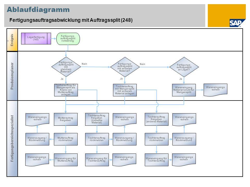 Ablaufdiagramm Fertigungsauftragsabwicklung mit Auftragssplit (248) Fertigungsbereichsspezialist Ereignis Produionsplaner Fertigungs- auftragssplit no