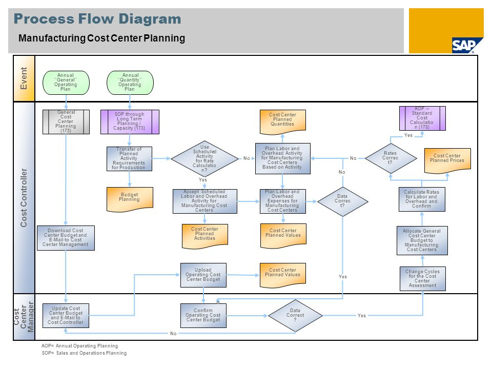 Process Flow Diagram Manufacturing Cost Center Planning Cost Center Manager Event Cost Controller Data Correct ? SOP through Long Term Planning / Capa