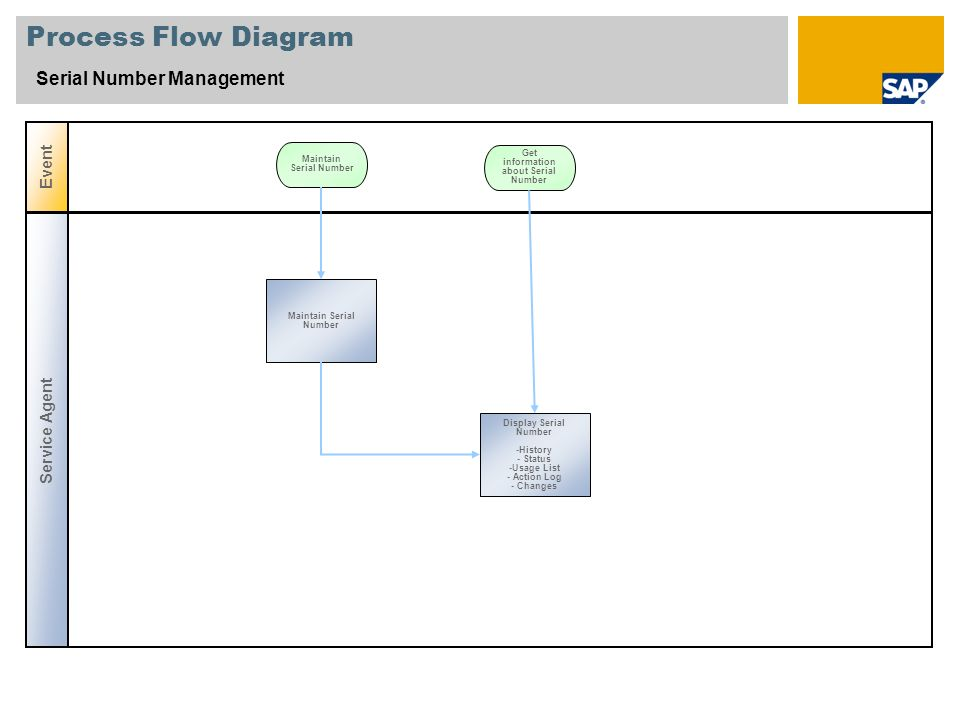 Process Flow Diagram Serial Number Management Event Maintain Serial Number Service Agent Get information about Serial Number Display Serial Number -Hi