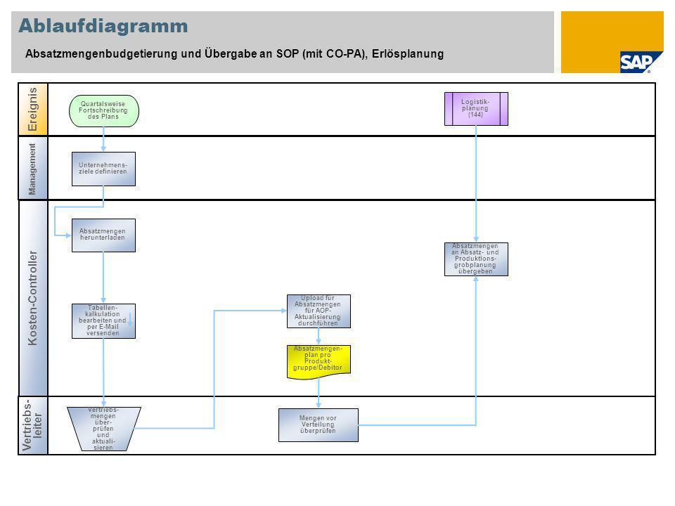 Ablaufdiagramm Absatzmengenbudgetierung und Übergabe an SOP (mit CO-PA), Erlösplanung Kosten-Controller Vertriebs- leiter Ereignis Management Logistik
