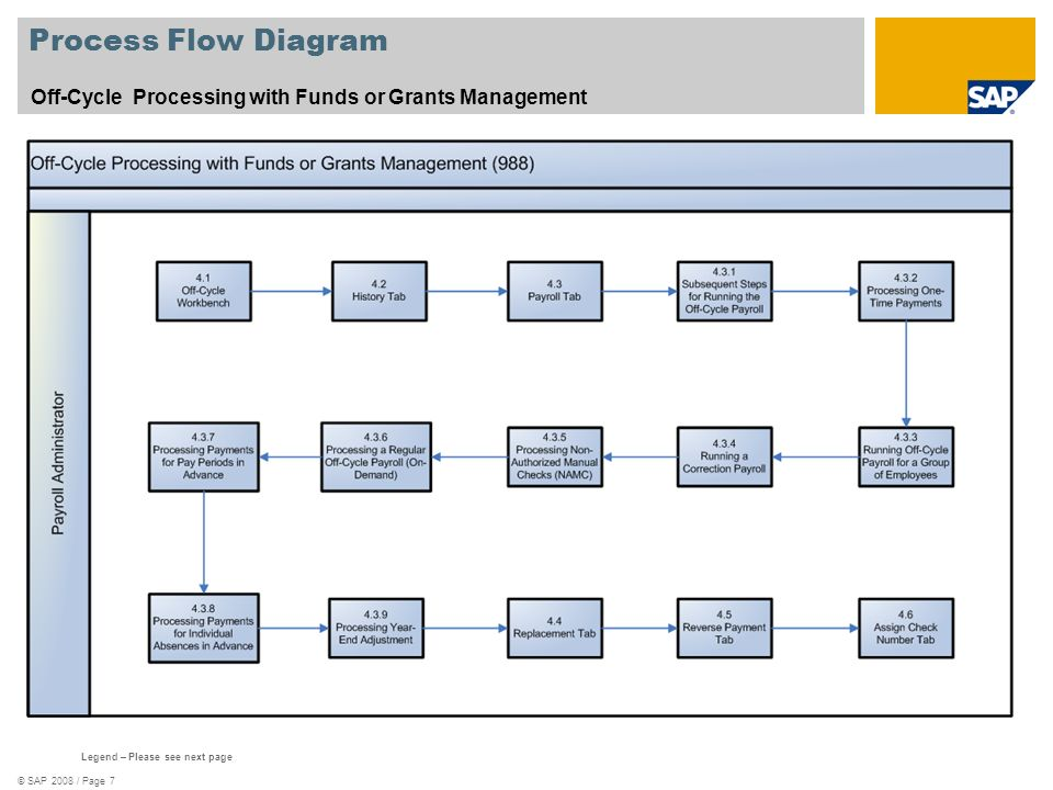 © SAP 2008 / Page 7 Process Flow Diagram Off-Cycle Processing with Funds or Grants Management Legend – Please see next page