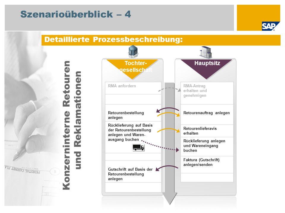 Szenarioüberblick – 4 Detaillierte Prozessbeschreibung: RMA anfordern Retourenbestellung anlegen Rücklieferung auf Basis der Retourenbestellung anlege