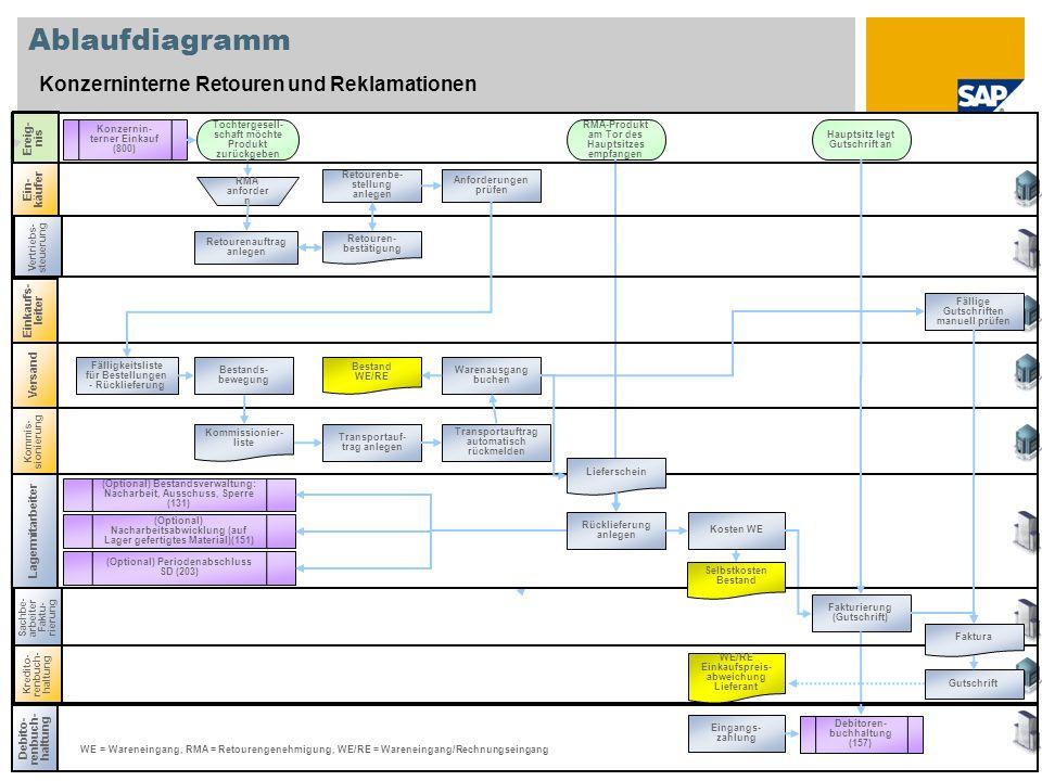 Hauptsitz legt Gutschrift an Kommis- sionierung Versand Einkaufs- leiter Vertriebs- steuerung Lagermitarbeiter Ablaufdiagramm Konzerninterne Retouren