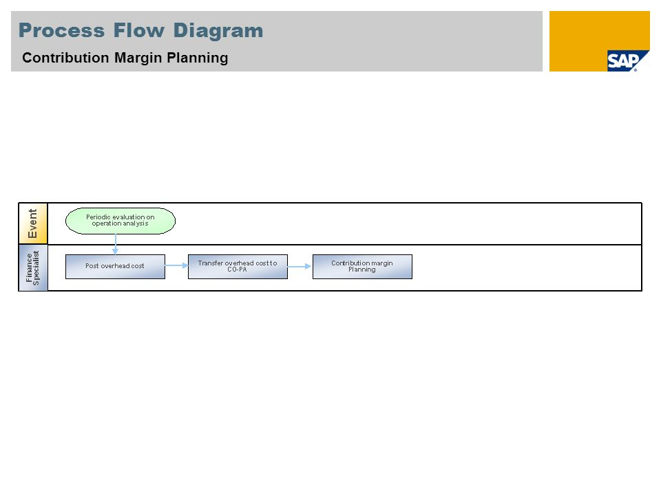 Process Flow Diagram Contribution Margin Planning