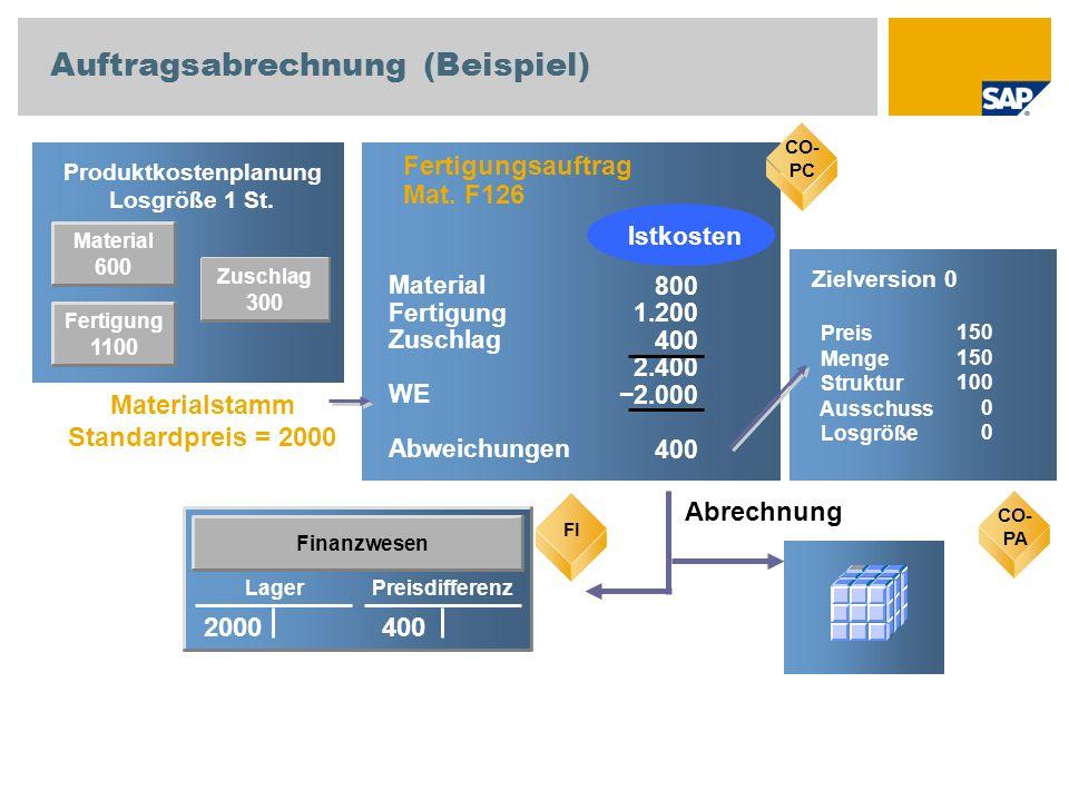 Material 600 Produktkostenplanung Losgröße 1 St. CO-PC Fertigungsauftrag Mat. F126 800 1.200 400 2.400 2.000 400 Material Fertigung Zuschlag WE Abweic