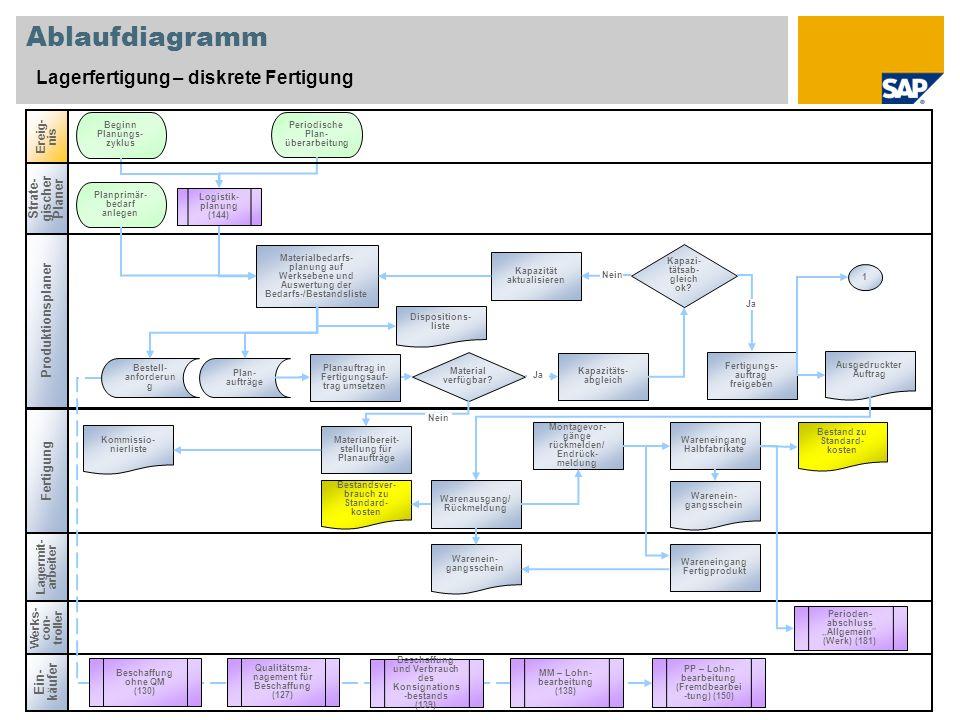 Ablaufdiagramm Lagerfertigung – diskrete Fertigung Fertigung Ereig- nis Werks- con- troller Perioden- abschluss Allgemein (Werk) (181) Materialbedarfs