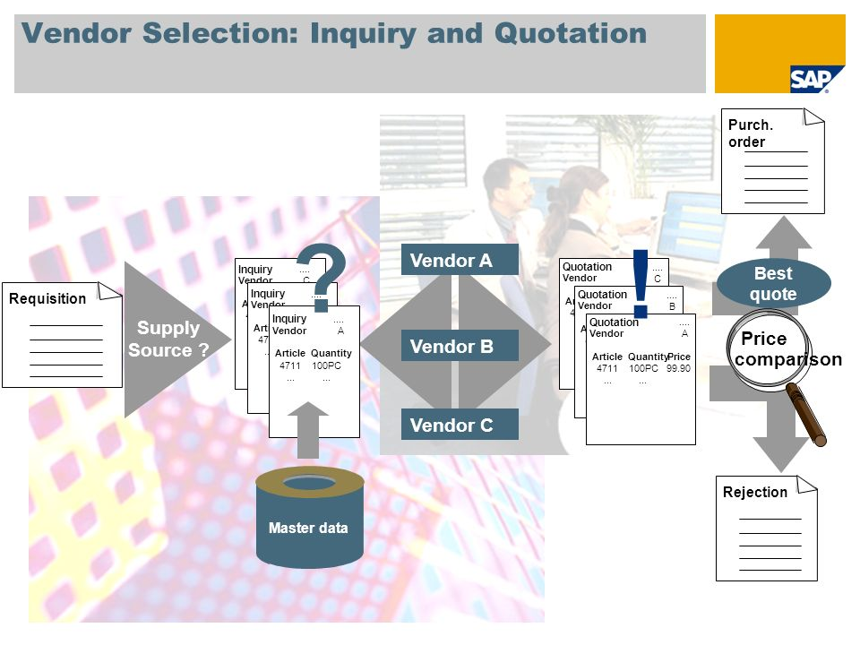 Vendor Selection: Inquiry and Quotation Best quote Purch.