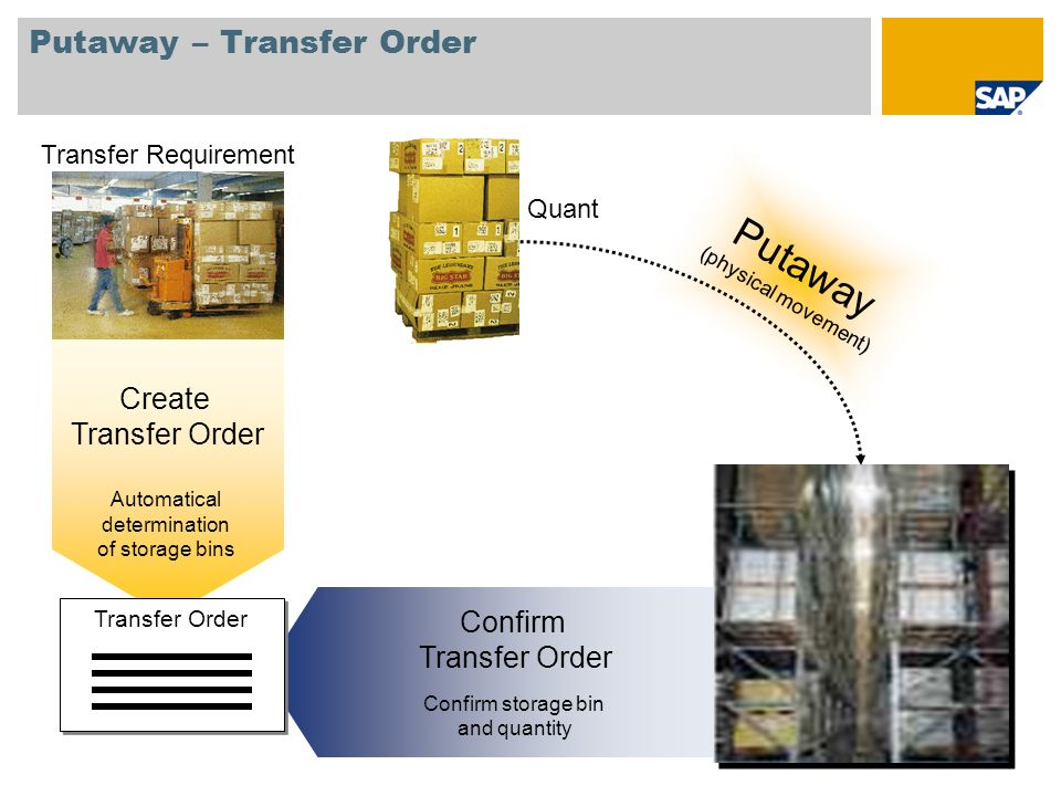 Putaway – Transfer Order Transfer Requirement Quant Putaway (physical movement) Confirm Transfer Order Confirm storage bin and quantity Create Transfe