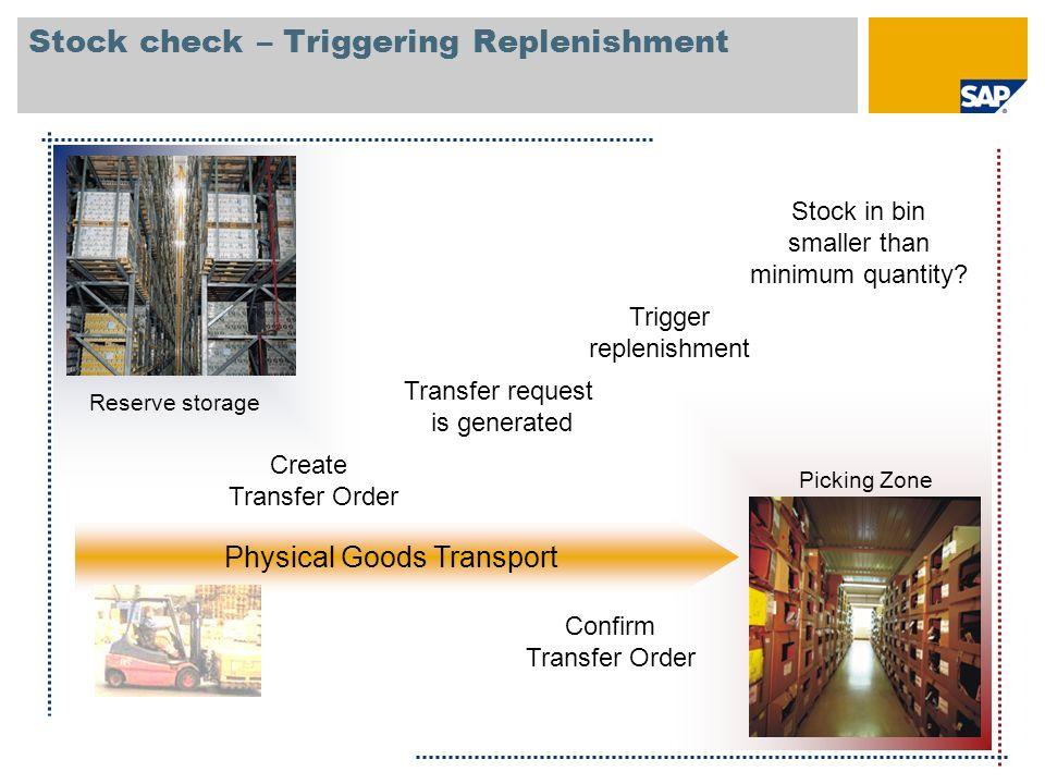 Stock check – Triggering Replenishment Reserve storage Picking Zone Stock in bin smaller than minimum quantity? Trigger replenishment Transfer request