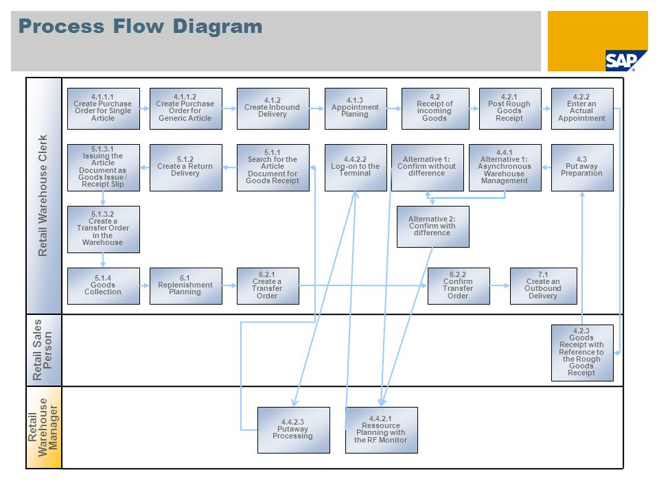 Process Flow Diagram 7.2.1 Create Transfer Order as a Picking Document Retail Warehouse Manager Retail Warehouse Clerk 7.2.2.1 Alternative 1: Asynchronous Warehouse Management 7.2.2.2.2 Log-on to the Terminal Alternative 1: Confirm without difference Alternative 2: Confirm with difference 7.2.2.2.1 Resource Planning in the Monitor for Mobile Data Entry 7.2.2.2.4 Monitor from Mobile Data Entry Monitor 7.4.2 Creating Wave Picks 7.4.2.1 Alternative 1: Automatic Capacity-Driven Creation of Wave Picks 7.4.3 Create Transfer Orders in Collective Processing 7.4.2.2 Alternative 2: Creating Wave Picks Manually 7.4.4 Confirm Transfer Orders in Collective Processing 7.4.5 Subsequent Delivery Split 7.3 Post Goods Issue 7.4.1 Create Deliveries with Planned Picking Time 7.4.6 Goods Issue in Collective Processing 8.1 Create a Physical Inventory Document 8.2.1 Manual Entry 8.2.3 Carry Out Inventory Recount 8.4.1 Difference Statistics 8.4.2 Determine Inventory Status 8.3.2 Post Differences in Inventory Management 7.4.1.1 Alternative 1: Manual Creation 8.3.1 Post Differences in Warehouse Management 8.2.2 Trigger Inventory Recount 9.1 Warehouse Activity Monitor 9.2 Outbound Delivery Monitor 9.3 Wave Pick Monitor 9.4.2 Rough Workload Estimate After Goods Issue 9.4.1 Rough Workload Estimate After Creation of Outbound Deliveries