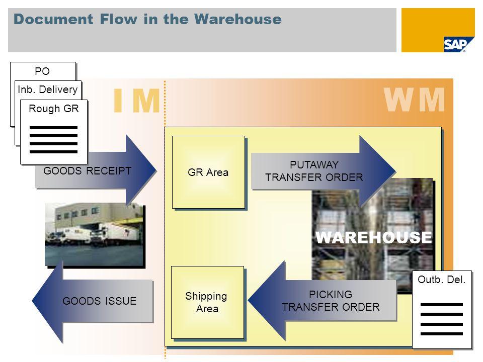 Inventory Management - IM vs.