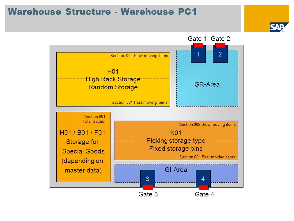 Warehouse Structure - Warehouse PC1 GI-Area GR-Area 1 Gate 1 2 Gate 2 3 Gate 3 4 Gate 4 H01 High Rack Storage Random Storage Section 001 Fast moving i