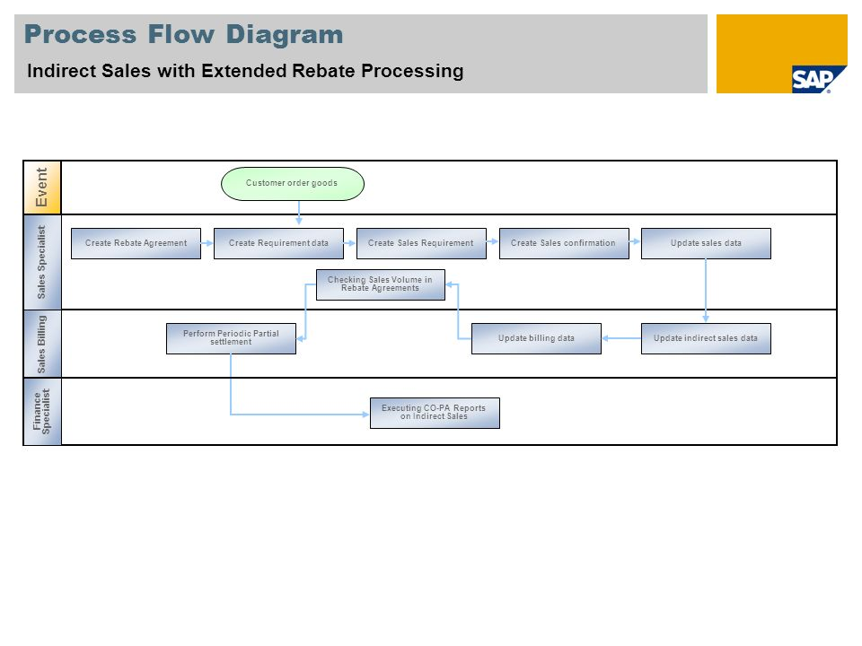 Process Flow Diagram Event Customer order goods Create Requirement data Update billing data Perform Periodic Partial settlement Executing CO-PA Reports on Indirect Sales Checking Sales Volume in Rebate Agreements Sales Specialist Sales Billing Create Rebate Agreement Finance Specialist Create Sales RequirementCreate Sales confirmationUpdate sales data Update indirect sales data Indirect Sales with Extended Rebate Processing