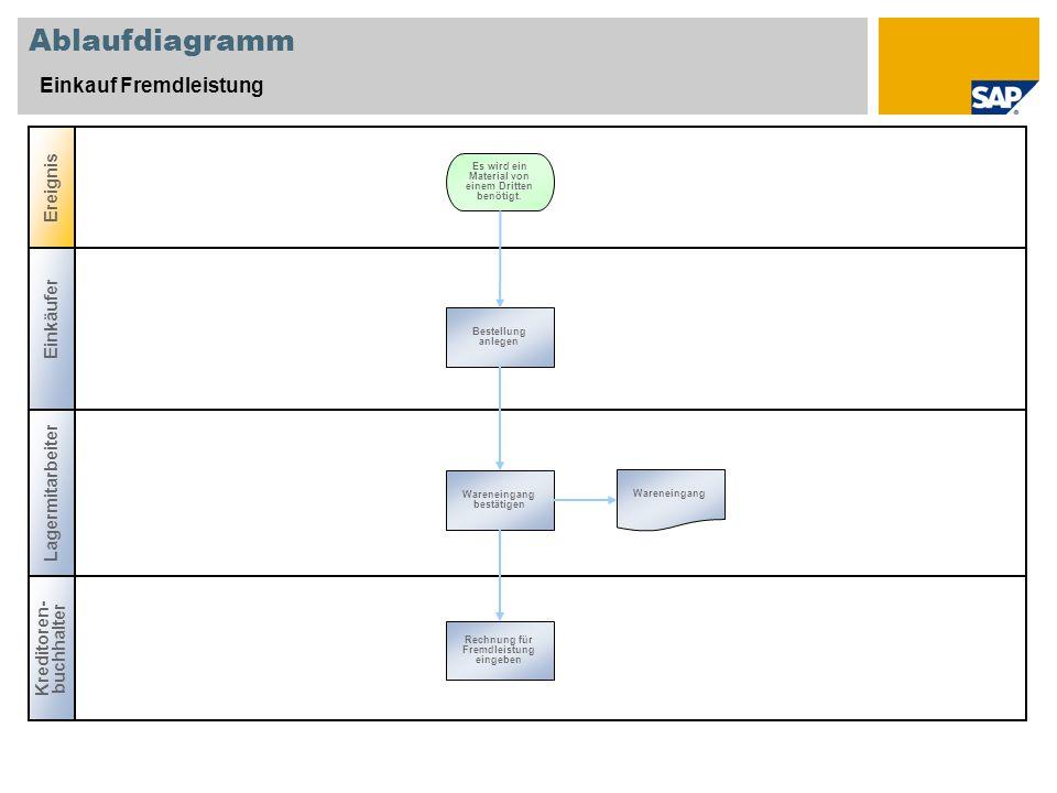 Ablaufdiagramm Einkauf Fremdleistung Einkäufer Lagermitarbeiter Ereignis Kreditoren- buchhalter Bestellung anlegen Es wird ein Material von einem Drit