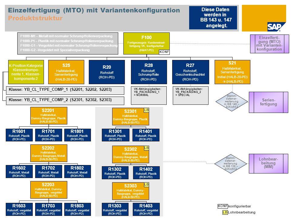 Einzelfertigung (MTO) mit Variantenkonfiguration Produktstruktur F100 Fertigerzeugnis Kundeneinzel- fertigung VK, konfigurierbar (KMAT-PD) K-Position