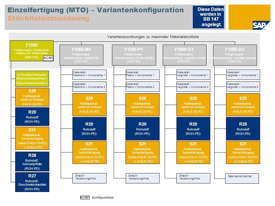 Einzelfertigung (MTO) – Variantenkonfiguration Stücklistenzuordnung Diese Daten werden in BB 147 angelegt. Variantenzuordnungen zu maximaler Materials
