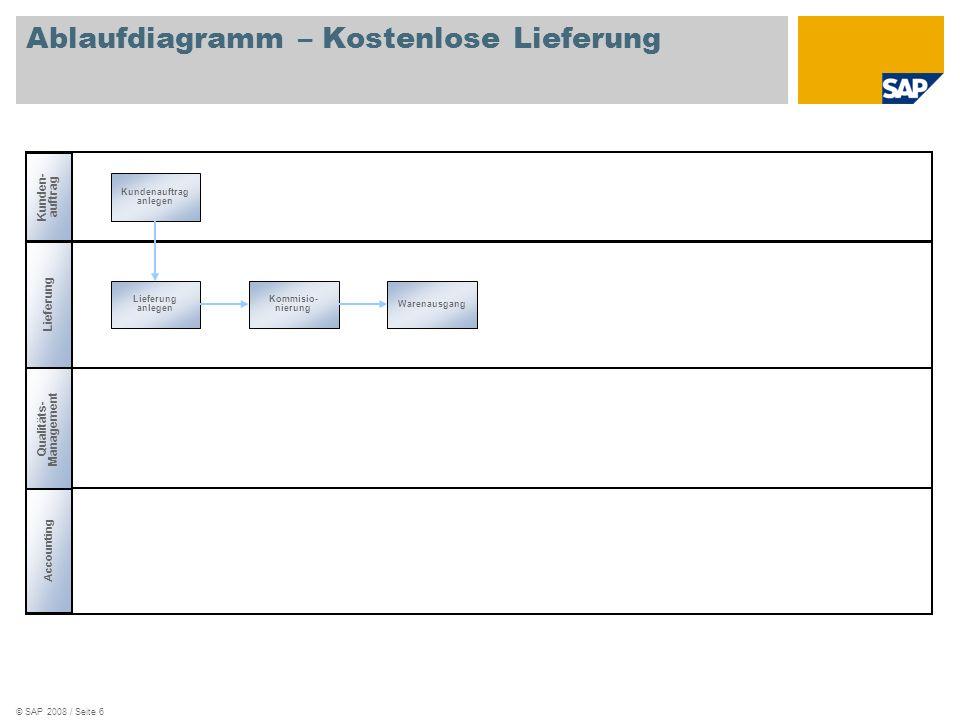 © SAP 2008 / Seite 6 Ablaufdiagramm – Kostenlose Lieferung Lieferung Kunden- auftrag Accounting Kommisio- nierung Warenausgang Kundenauftrag anlegen L