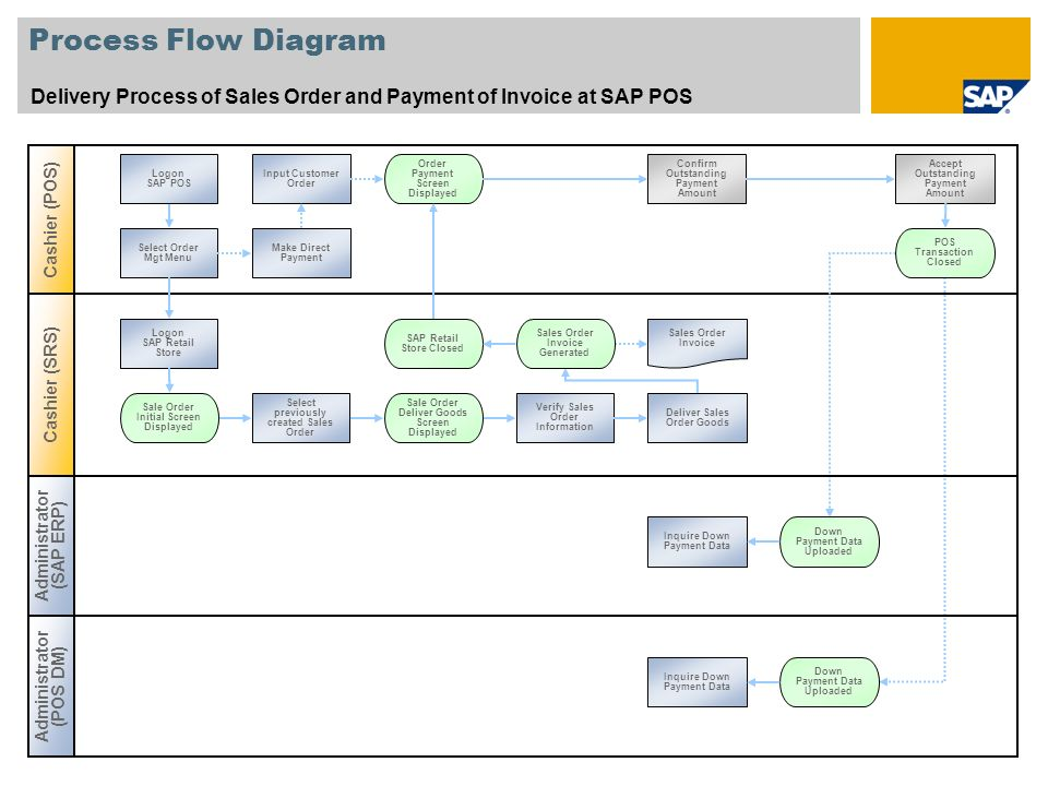 Process Flow Diagram Delivery Process of Sales Order and Payment of Invoice at SAP POS Cashier (POS) Select Order Mgt Menu Cashier (SRS) Administrator