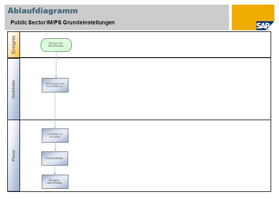 Ablaufdiagramm Public Sector IM/PS Grundeinstellungen Ereignis Planer Investitions- projekte Anlage der Stammdaten Anlagen- stammsätze Finanzstellen A