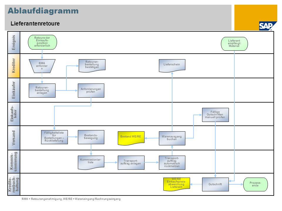 Ablaufdiagramm Lieferantenretoure Kredito- renbuch- haltung Kommis- sionierung Versand Retoure der Einkaufs- position erforderlich Retouren- bestellun