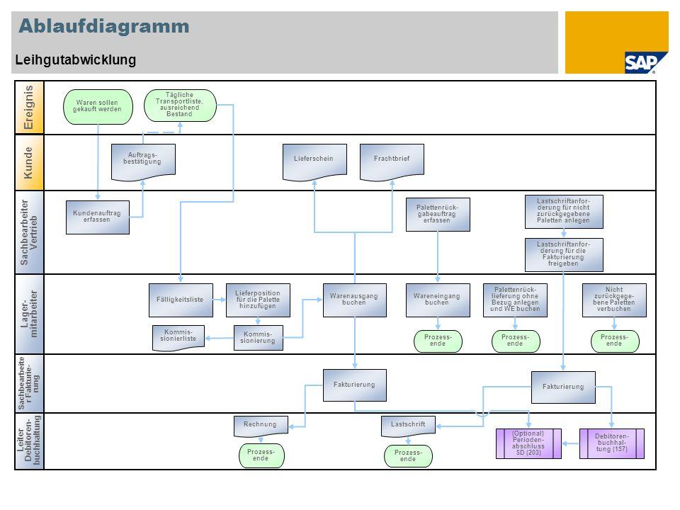 Ablaufdiagramm Leihgutabwicklung Leiter Debitoren- buchhaltung Lager- mitarbeiter Waren sollen gekauft werden Kundenauftrag erfassen Warenausgang buch