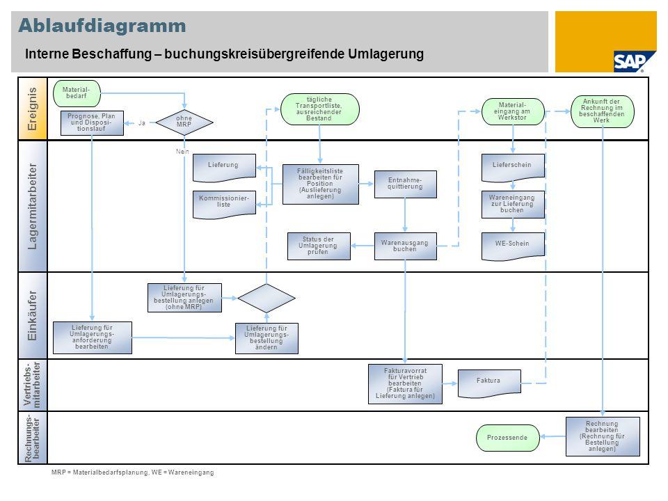 Ablaufdiagramm Interne Beschaffung – buchungskreisübergreifende Umlagerung Lagermitarbeiter Ereignis Einkäufer Prognose, Plan und Disposi- tionslauf M
