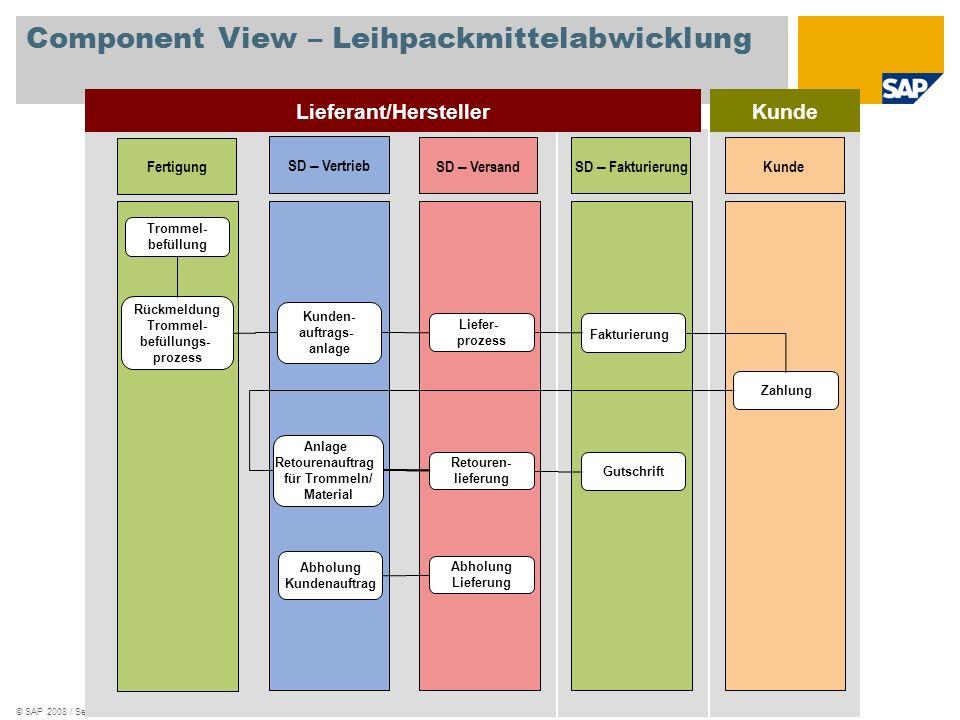 © SAP 2008 / Seite 7 Kunde Component View – Leihpackmittelabwicklung Lieferant/Hersteller SD – Vertrieb SD – VersandSD – FakturierungKunde Zahlung Fer