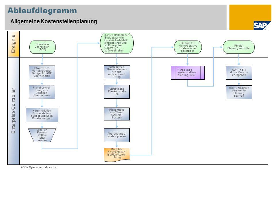 Ablaufdiagramm Allgemeine Kostenstellenplanung Ereignis Enterprise Controller Upload von Kostenelemen- ten für Aufwand und Ertrag No Herunterladen Kos