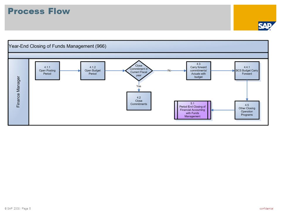 confidential© SAP 2008 / Page 5 Process Flow