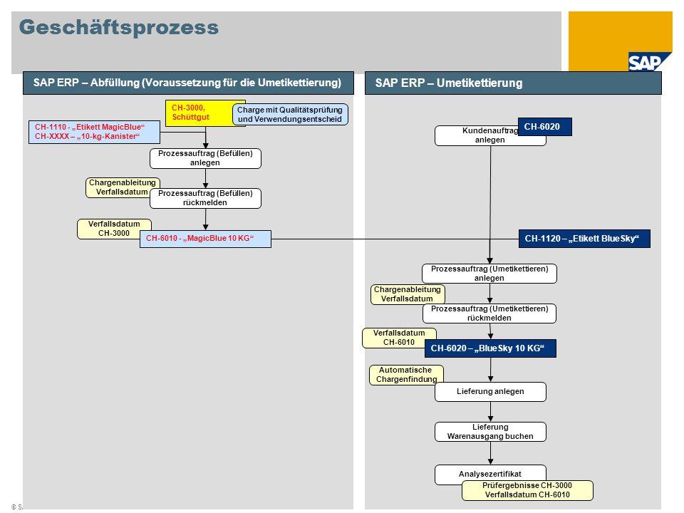 © SAP 2008 / Seite 7 Geschäftsprozess SAP ERP – Abfüllung (Voraussetzung für die Umetikettierung) CH-3000, Schüttgut Charge mit Qualitätsprüfung und V